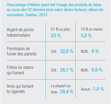 Les jeunes avec plus d'argent de poche ou des frères et soeurs qui fument sont plus susceptibles de fumer.