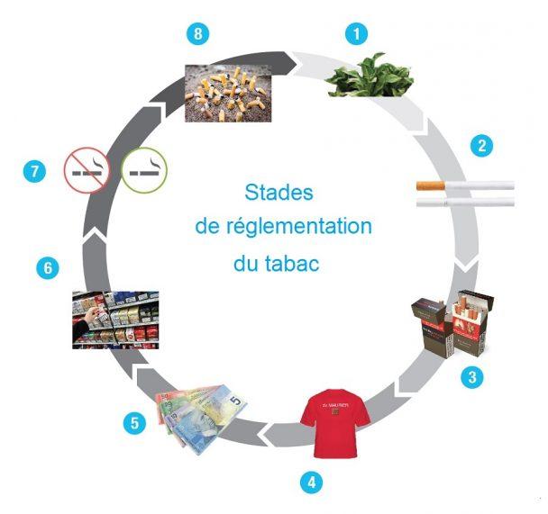 Il est possible de règlementer les produits du tabac du début à la fin de leur vie.