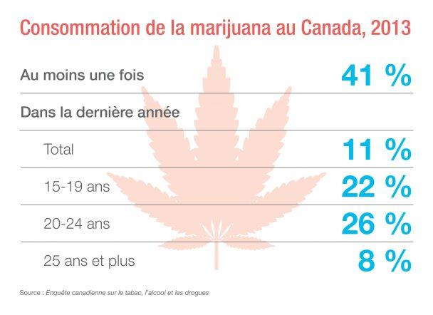 Info-tabac marijuana tableau
