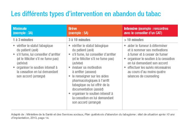 Les différents types d'intervention en abandon du tabac