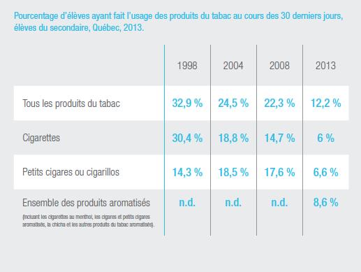 Le taux de tabagisme chez les jeunes Québécois a chuté de 22 % à 12 % entre 2008 et 2013