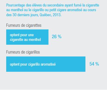 Parmi les jeunes qui fument des cigarettes, 26% optent pour une cigarette au menthol