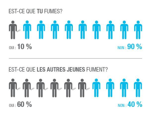 Graph_Jeunes_Fumeurs