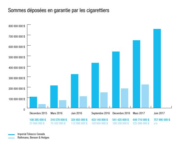 Info-tabac 112 graphique recours