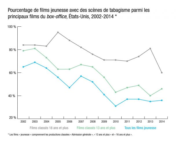 Tableau_films2002-2014