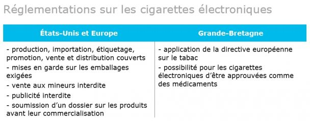 Info tabac 115 règles pays e cig