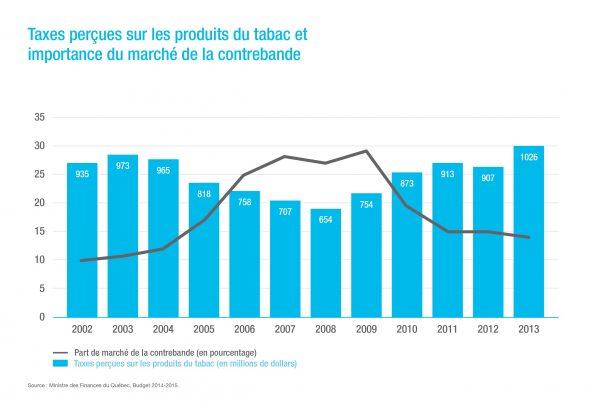 Taxes perçues sur les produits du tabac et importance du marché de la contrebande