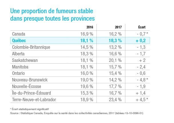 Proportion fumeurs provinces