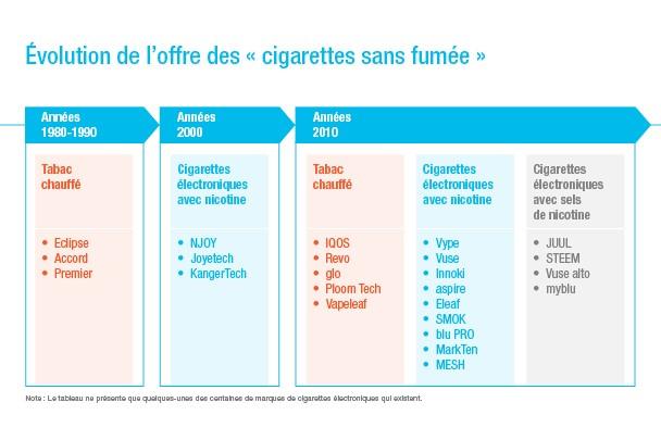 IT 133 évolution cigarettes sans fumée tabac chauffé cigarettes électroniques