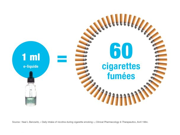 Liquide à vapoter équivalent en cigarettes