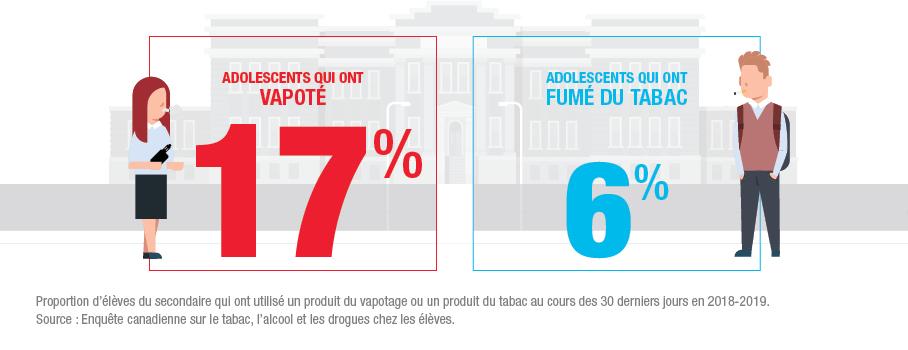 17% adolescents ont vapoté et 6% ont fumé du tabac