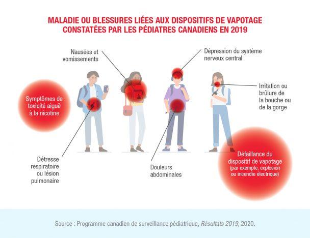 Maladies ou blessures liés aux vapoteuses