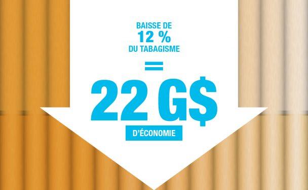 Économie en argent diminution taux de tabagisme