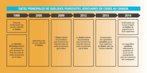Dates poursuites judiciaires en cours au canada tabac