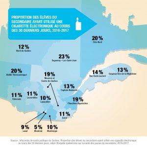 Proportion des élèves du secondaire vapotage province de Québec