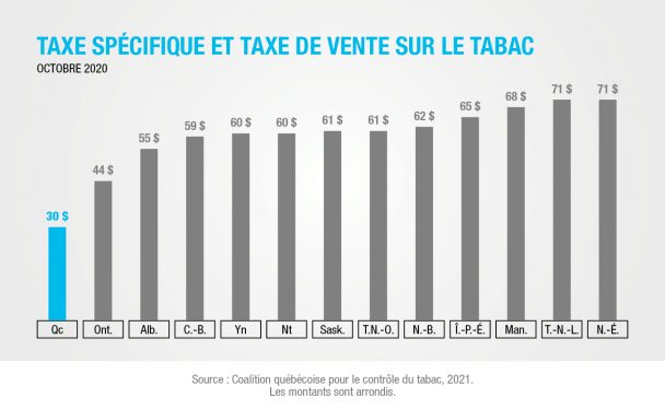 Taxe spécifique et taxe de vente sur le tabac en 2020