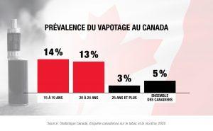 Prévalence vapotage Canada