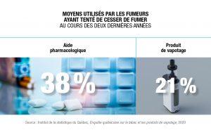 Moyens utilisés fumeurs pour cesser. Aide pharmacologique. Vapotage.