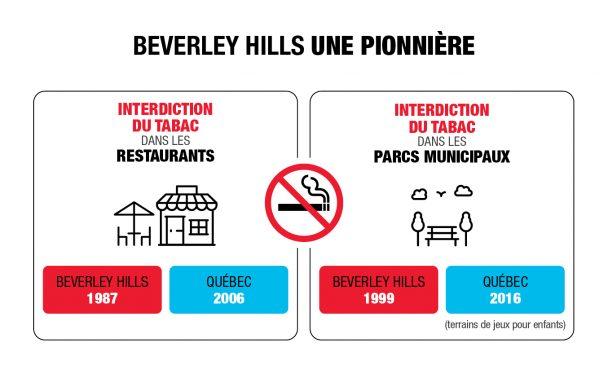 Interdiction du tabac dans les restaurants et les parcs municipaux