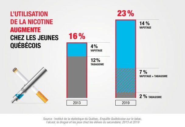 Comparaison de l'utilisation de la nicotine chez les jeunes québécois 2013 et 2019